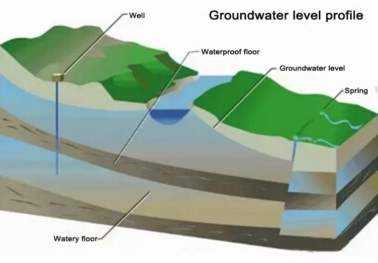 How Do You Find Underground Water - Huge Underground Water ...